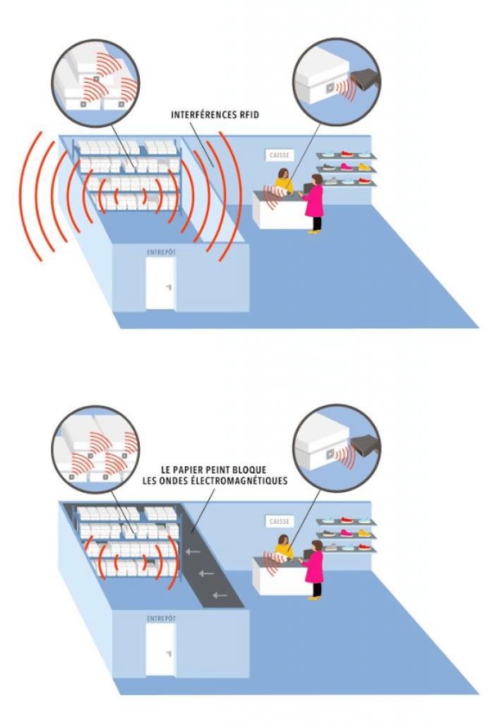 fonctionnement de l'electrosmog